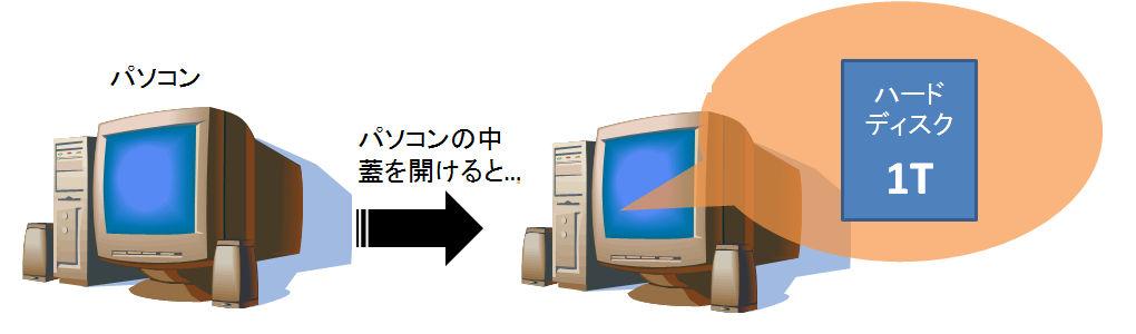 RAID1_パソコンの中